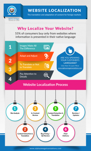 Website Location infographic