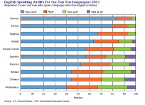 Top 10 languages spoken in the US