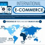 Infographic: International ecommerce - Alpha Omega translations