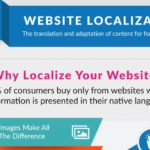 Infographic: Website Localization