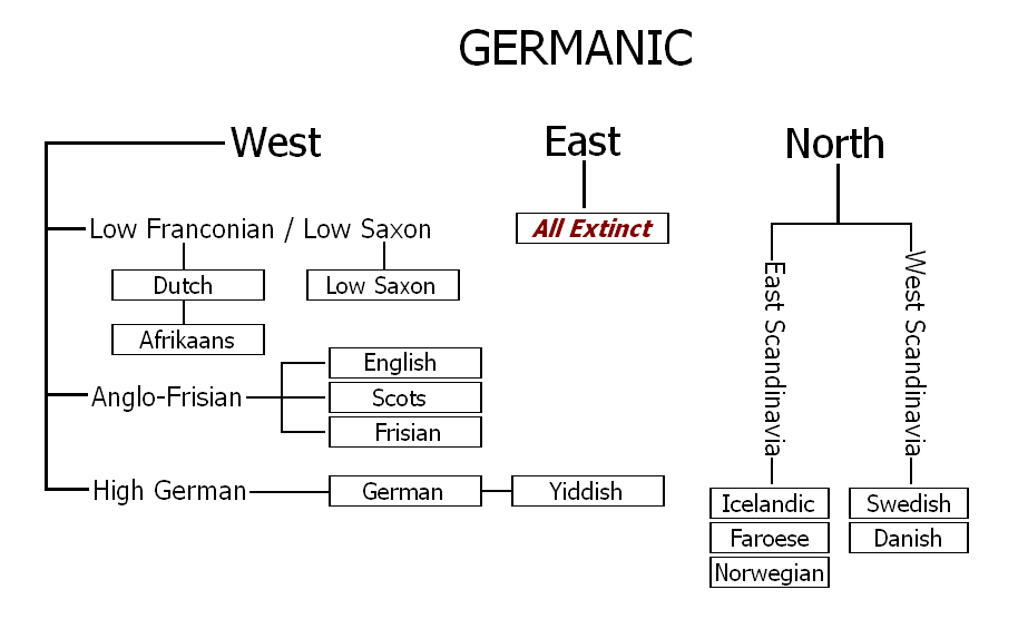 10 Things to Know about North Germanic Languages