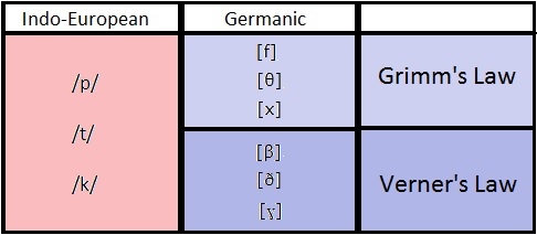 Three Things All Germanic Languages Have in Common