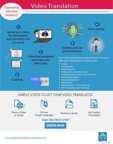 Video Translation infographic