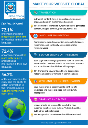 Make Your Website Global infographic