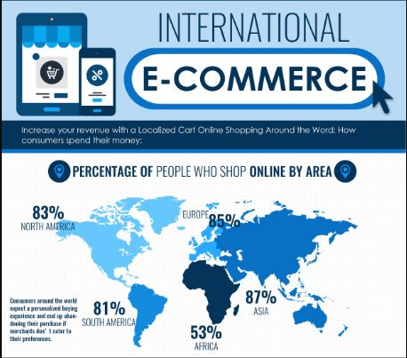 Infographic: International E-commerce Localization