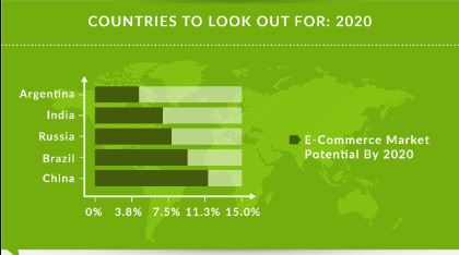 Infographic: Ecommerce Language Trends