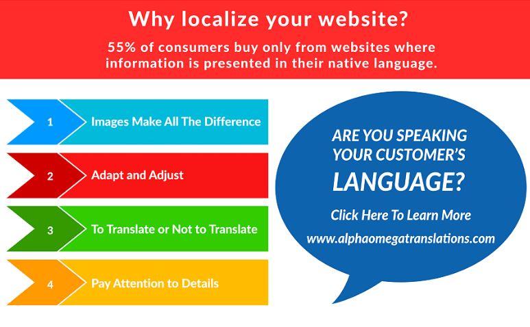 Infographic: Language Translation and Localization
