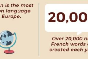 Infographic: 50+ Fascinating Language Facts