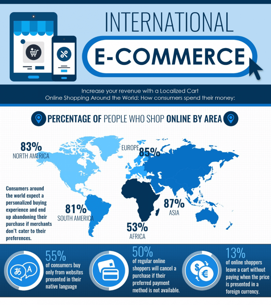 Internation E-Commerce Infographic