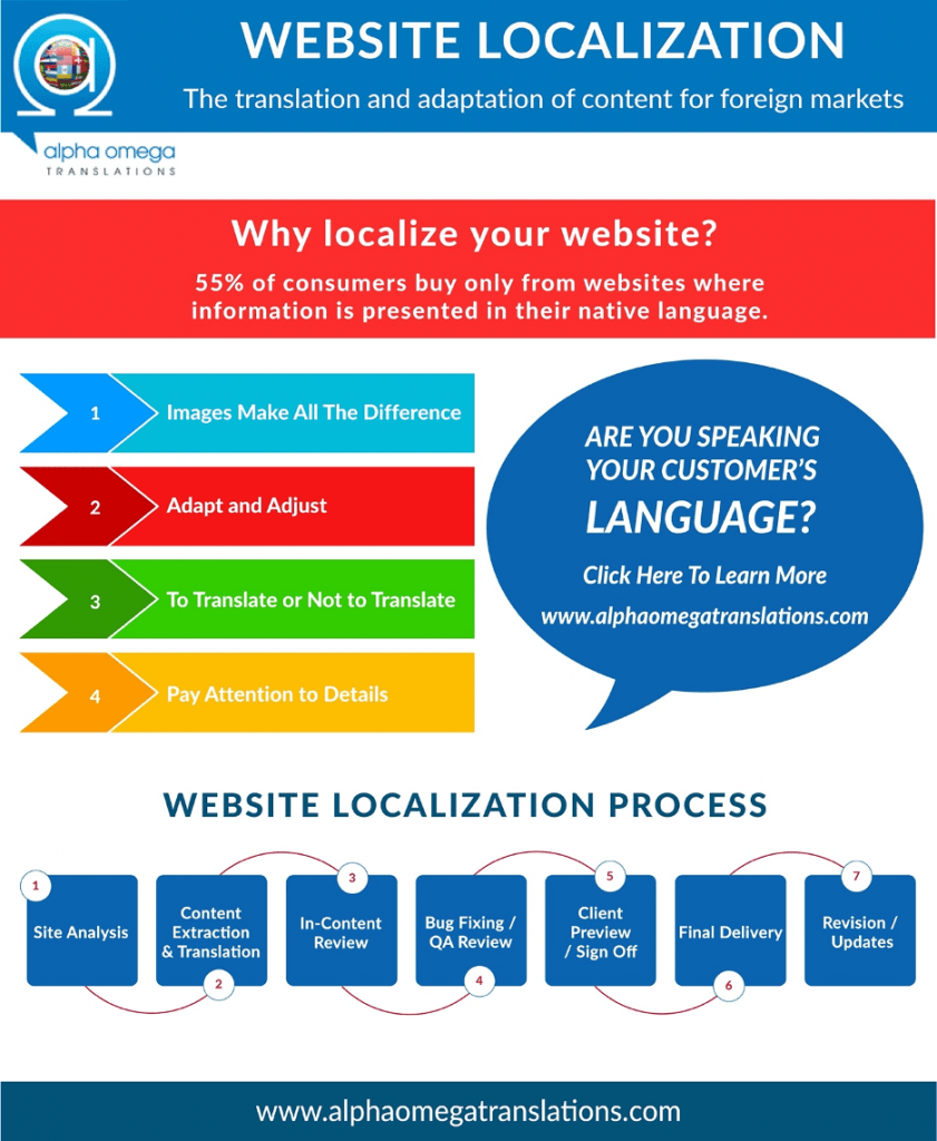 Website Localization Infographic